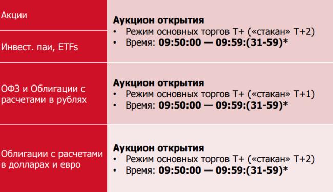 Расписание аукциона открытия