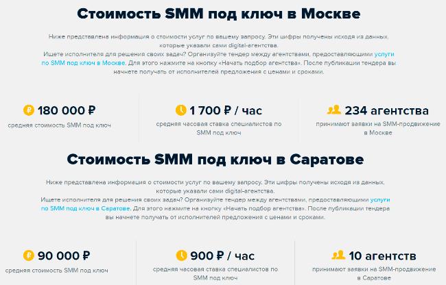 Сравнение цен на услуги SMM-агентств в Москве и Саратове