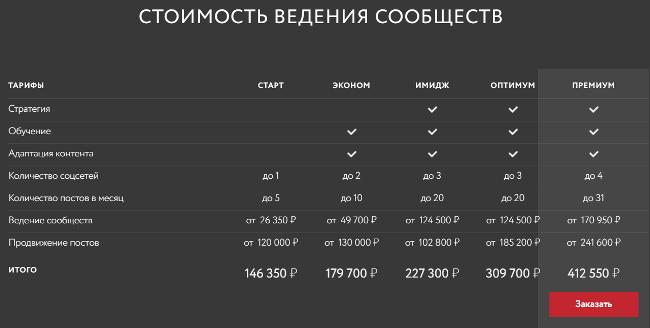 """Стоимость ведения сообществ в ООО """"Ашманов и партнеры"""""""