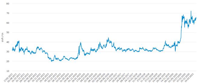 Учетная цена на серебро