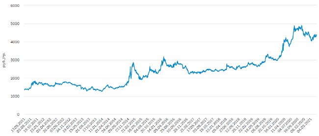 Учетная цена на золото