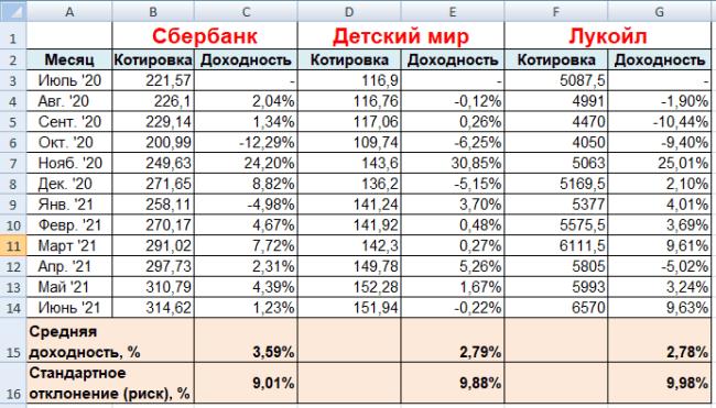 Анализ стратегии