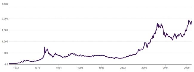 Курс золота за 50 лет