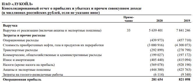 Отчет Лукойла за 2020 г