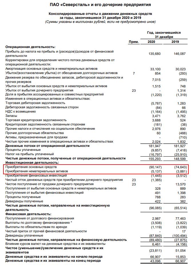 """Отчет ПАО """"Северсталь"""" за 2020 г."""