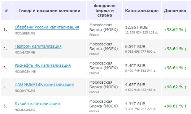 ТОП-5 компаний в России