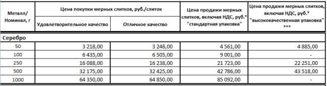 Цена покупки и продажи мерных слитков в Сбербанке