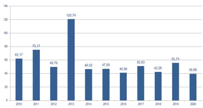 Статистика M&A в России