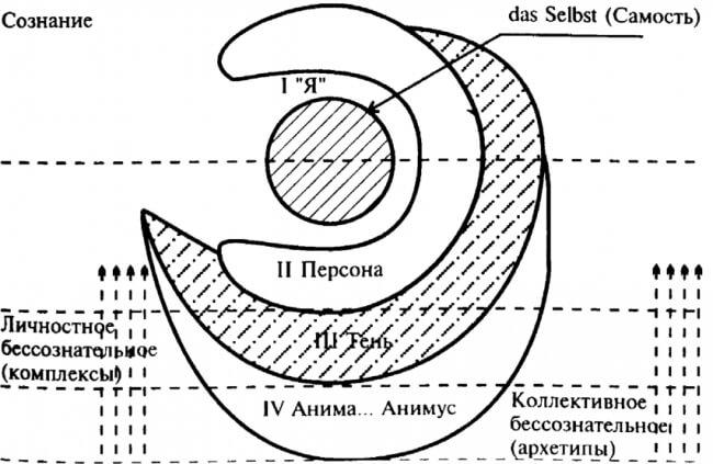 Структура психики по Юнгу