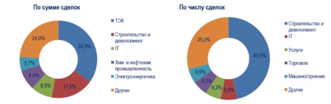 Удельный вес отраслей на российском рынке M&A в 2020 г.