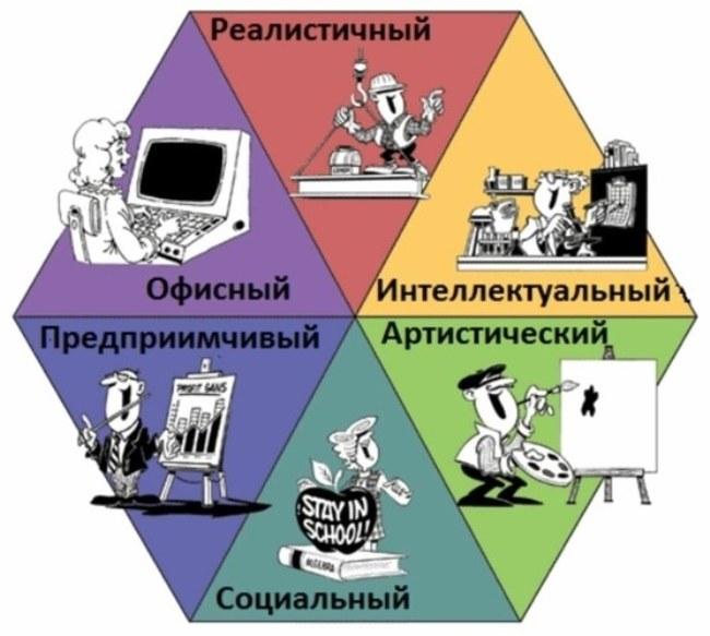 Типология Джона Холланда