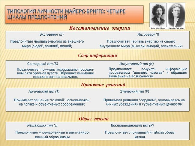 Типология Майерс-Бриггс